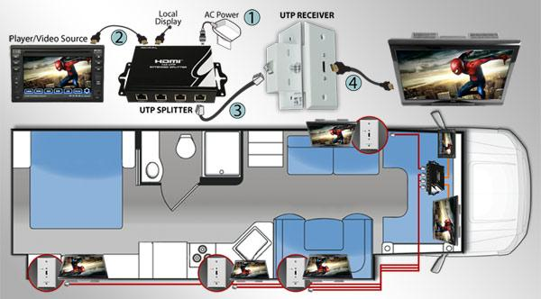 RV AV Audio Video 8
