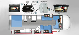 RV AV Idea: Add / Enhance TV with a Simple Audio/Video System Upgrade