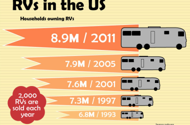 A Look Inside the World of Recreational Vehicles Infographic