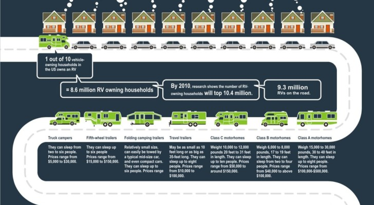 RV Facts Infographic: RV's are Everywhere