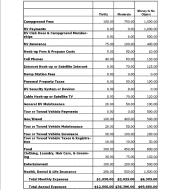 Sample Full Time RV Living Budget by RV-Dreams