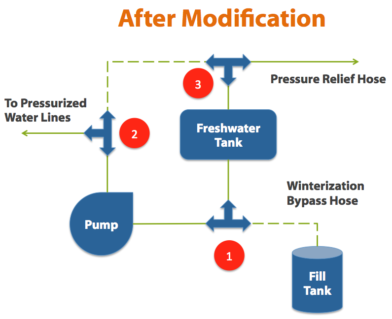 increase RV freshwater capacity 1 easy trick to boost your rv's freshwater tank capacity flojet rv waste pump diagram at soozxer.org