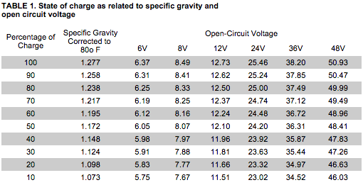 rv battery open circuit voltage