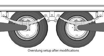 In an overslung setup, the axle sits below the springs