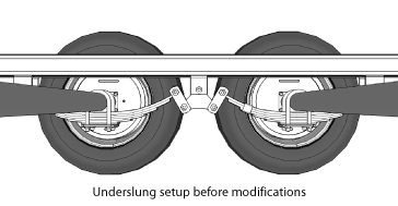 In an underslung setup, the axle sits above the springs