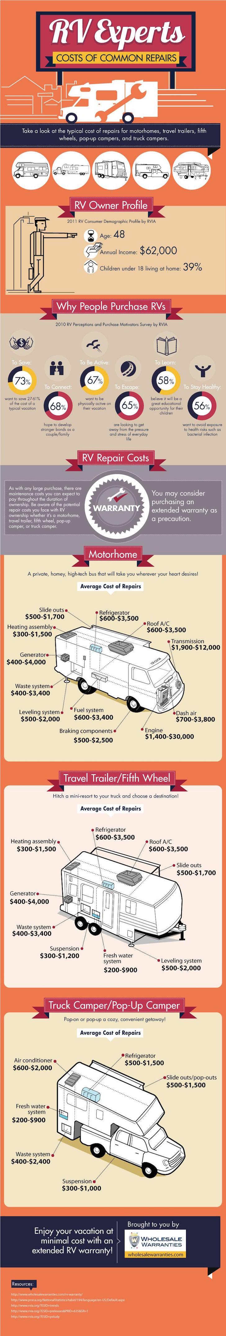 Cost of RV repairs