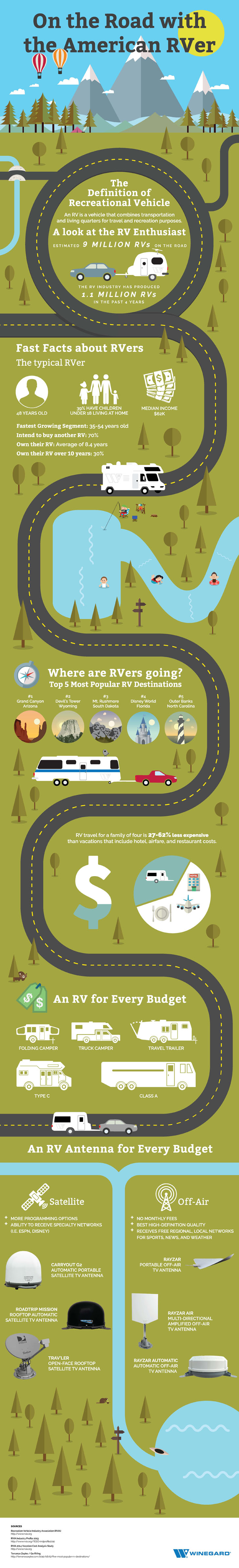 Winegard RV infographic