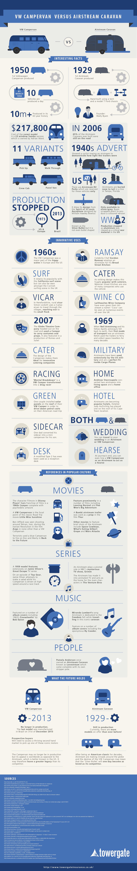 VW versus Airstream