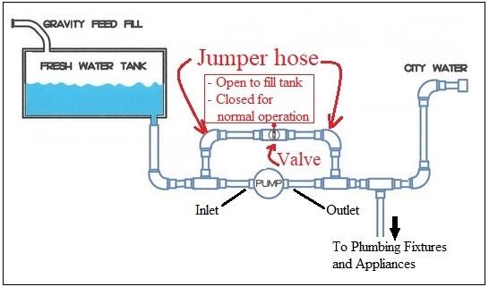 RV water tank
