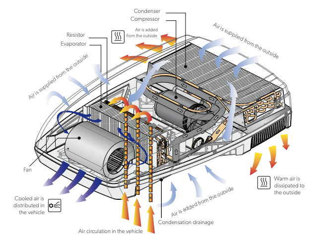 diagram of RV AC from Dometic
